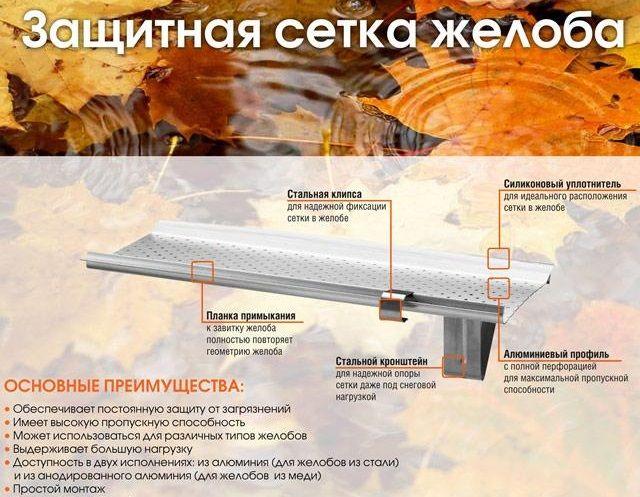 Защитная сетка желоба. Новый аксессуар от компании AquaSystem.