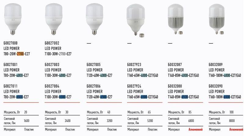 Мощные промышленные лампы ЭРА: полный ассортимент
