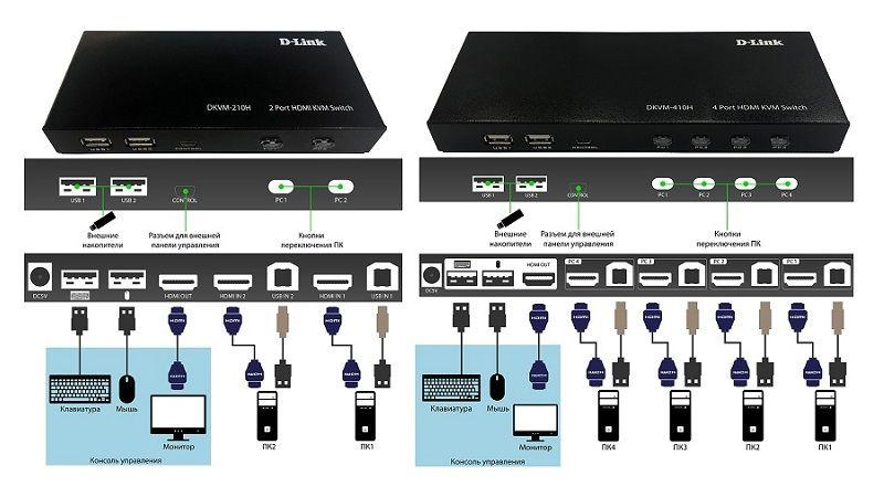 KVM переключатель D Link HDMI. DKVM-210H и DKVM-410H.